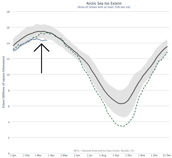 Area of the Arctic Ocean covered by at least 15% sea ice for 2015 (solid blue line) compared with 2012 (dashed - year of record minimum extent) and the average from 1981–2010 (black line). Figure from NSIDC